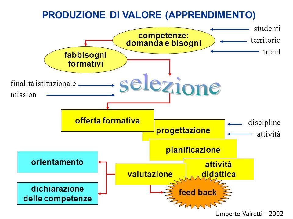 PRODUZIONE DI VALORE (APPRENDIMENTO) competenze: domanda e bisogni progettazione pianificazione attività didattica valutazione studenti territorio tre
