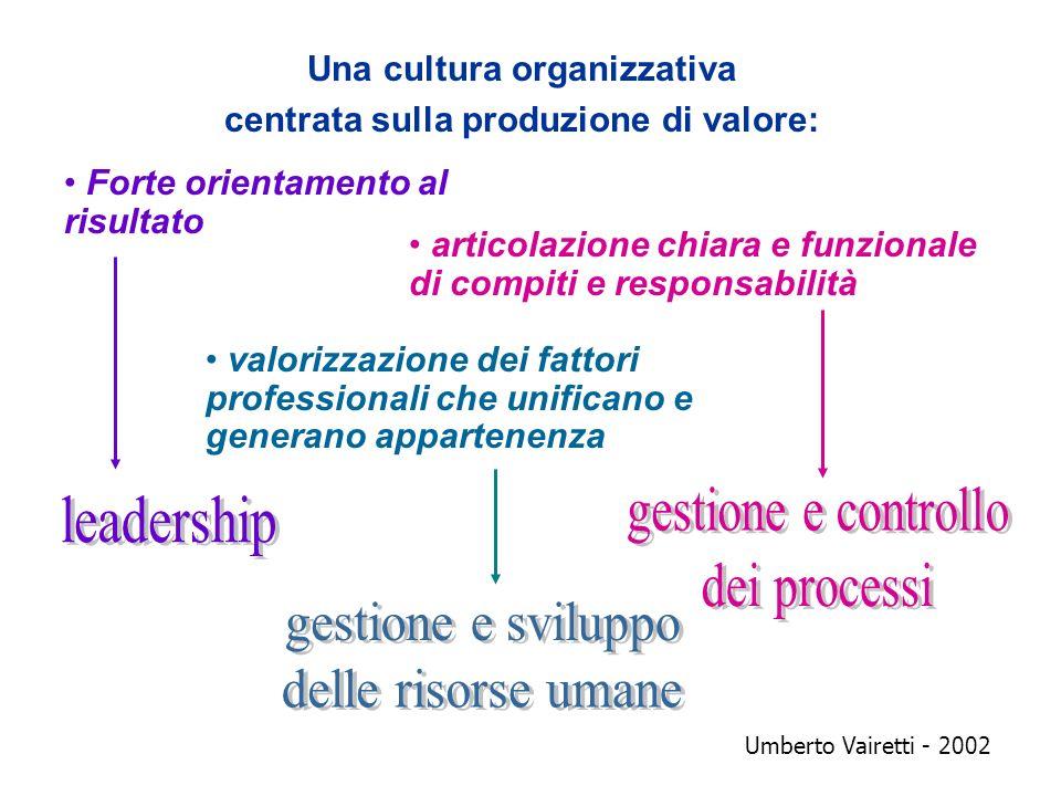 Una cultura organizzativa centrata sulla produzione di valore: Forte orientamento al risultato articolazione chiara e funzionale di compiti e responsa
