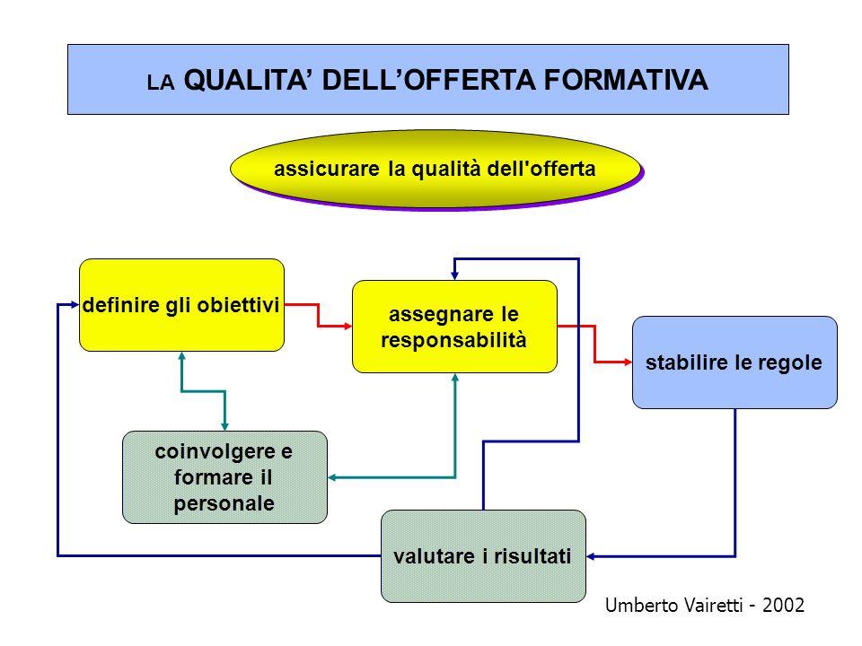 LA QUALITA DELLOFFERTA FORMATIVA assicurare la qualità dell'offerta Umberto Vairetti - 2002 definire gli obiettivi assegnare le responsabilità stabili