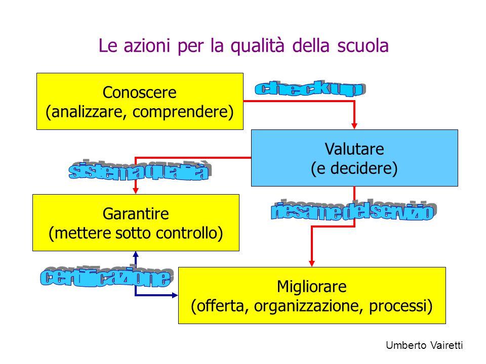 Le azioni per la qualità della scuola Conoscere (analizzare, comprendere) Valutare (e decidere) Migliorare (offerta, organizzazione, processi) Garanti