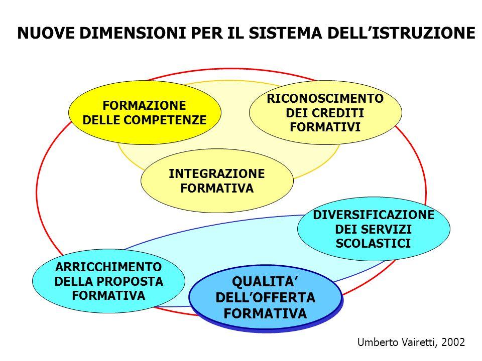 NUOVE DIMENSIONI PER IL SISTEMA DELLISTRUZIONE FORMAZIONE DELLE COMPETENZE RICONOSCIMENTO DEI CREDITI FORMATIVI INTEGRAZIONE FORMATIVA DIVERSIFICAZION