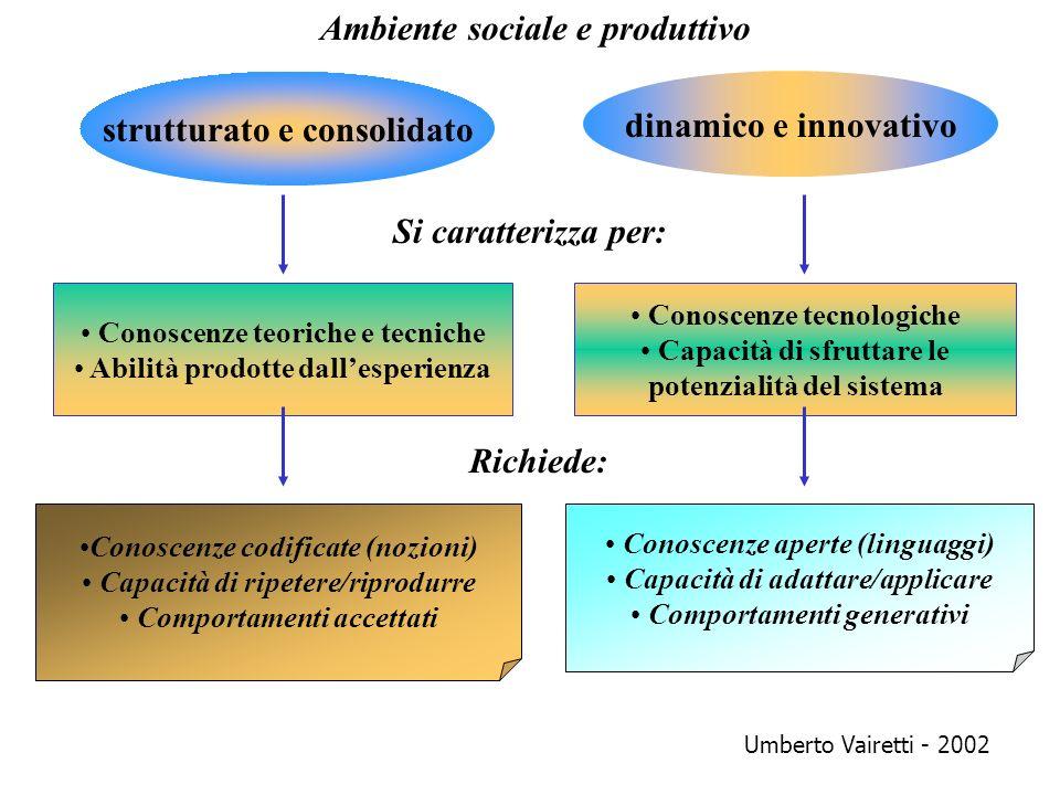 strutturato e consolidato dinamico e innovativo Ambiente sociale e produttivo Si caratterizza per: Richiede: Conoscenze teoriche e tecniche Abilità pr