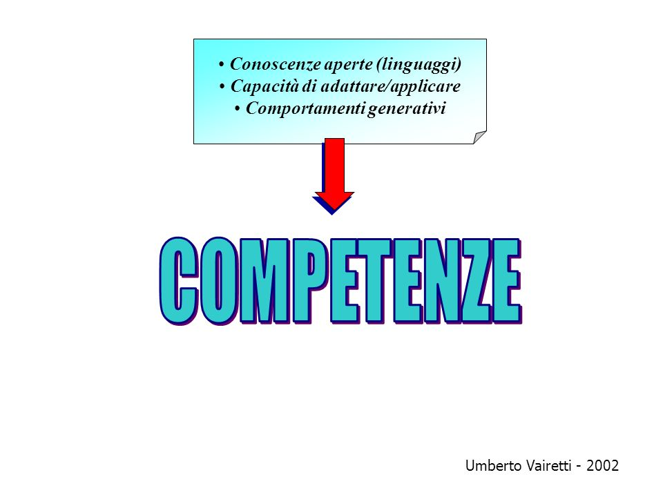 Conoscenze aperte (linguaggi) Capacità di adattare/applicare Comportamenti generativi Umberto Vairetti - 2002