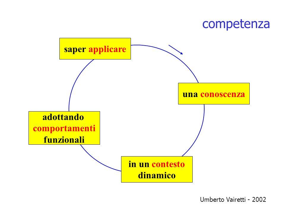 saper applicare adottando comportamenti funzionali in un contesto determinato una conoscenza lazione formativa fare problem solving riconoscere problem setting sapere teoria essere motivazione Umberto Vairetti - 2002