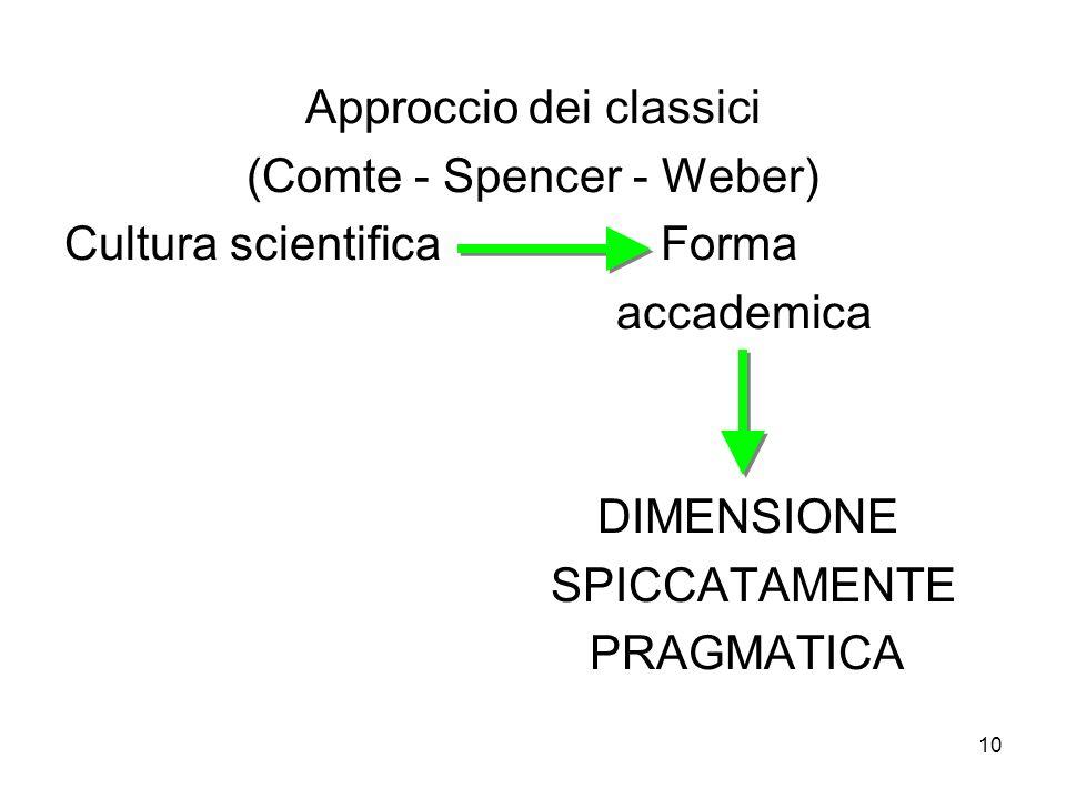 10 Approccio dei classici (Comte - Spencer - Weber) Cultura scientifica Forma accademica DIMENSIONE SPICCATAMENTE PRAGMATICA