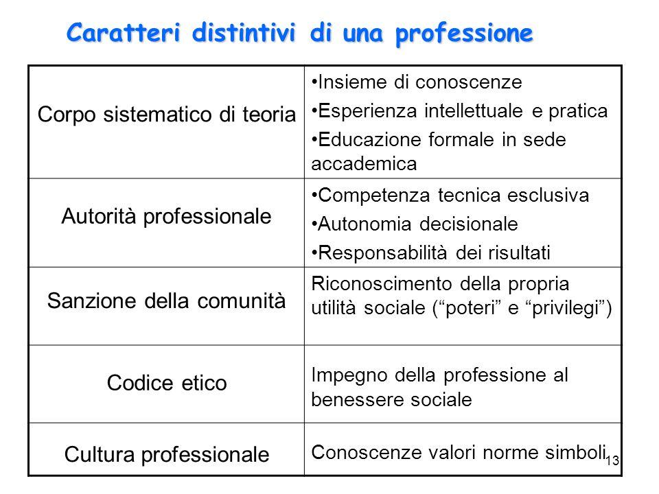 13 Corpo sistematico di teoria Insieme di conoscenze Esperienza intellettuale e pratica Educazione formale in sede accademica Autorità professionale C