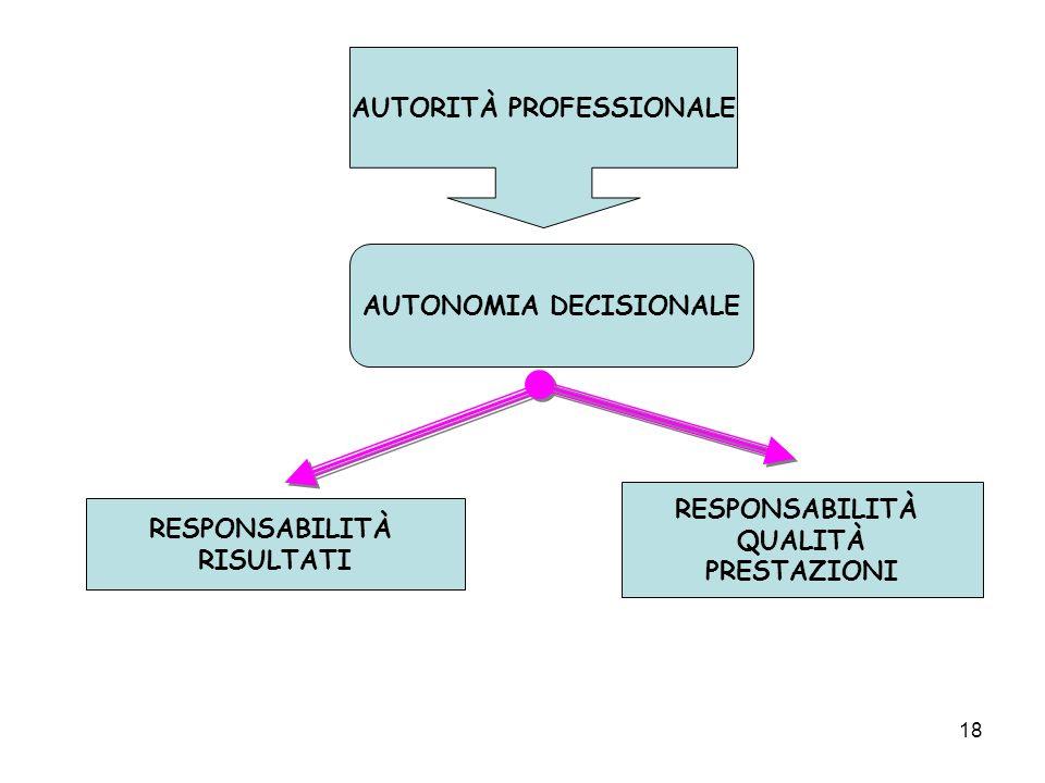 18 AUTORITÀ PROFESSIONALE AUTONOMIA DECISIONALE RESPONSABILITÀ RISULTATI RESPONSABILITÀ QUALITÀ PRESTAZIONI