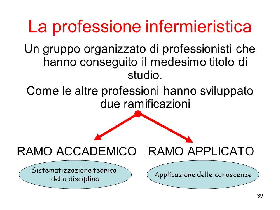39 La professione infermieristica Un gruppo organizzato di professionisti che hanno conseguito il medesimo titolo di studio. Come le altre professioni