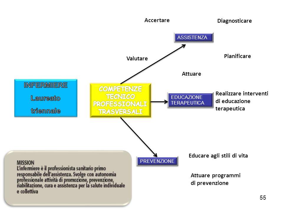 55 ASSISTENZA EDUCAZIONE TERAPEUTICA PREVENZIONE Accertare Diagnosticare Pianificare Attuare Valutare Realizzare interventi di educazione terapeutica