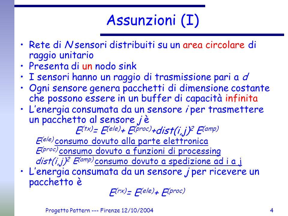 Progetto Pattern --- Firenze 12/10/20045 Assunzioni (II) Per spedire i dati i sensori usano comunicazioni multihop Il percorso scelto è quello lo shortest path che minimizza il consumo di energia Algoritmo di Dijkstra Costo C(i,j) su ogni arco da i a j (con dist(i,j)<d) C(i,j)= C h + C d dist(i,j) 2 C h = 2 (E (ele) + E (proc) )