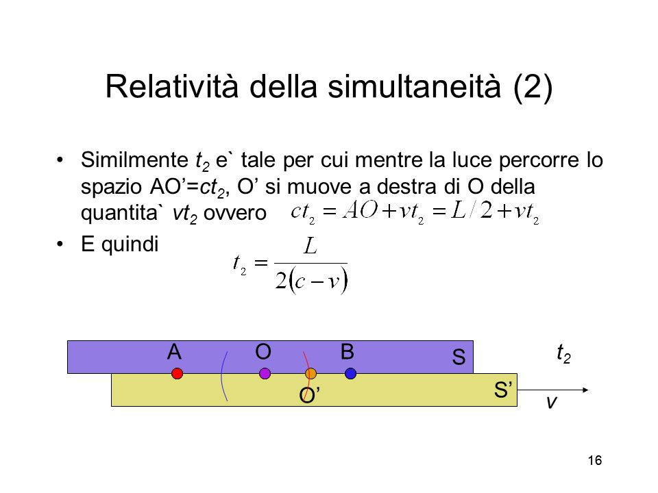 16 Relatività della simultaneità (2) Similmente t 2 e` tale per cui mentre la luce percorre lo spazio AO=ct 2, O si muove a destra di O della quantita