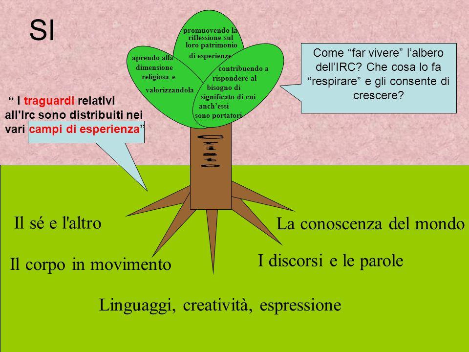 SI Il sé e l'altro Il corpo in movimento Linguaggi, creatività, espressione I discorsi e le parole La conoscenza del mondo i traguardi relativi all'Ir
