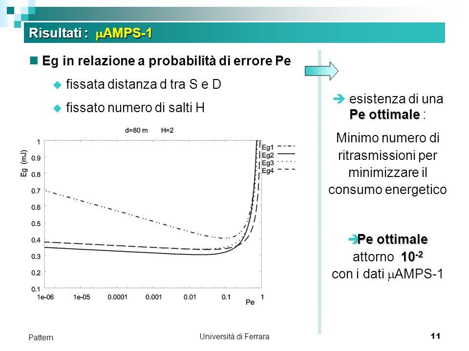 Università di Ferrara11 Pattern Risultati : AMPS-1 Eg in relazione a probabilità di errore Pe fissata distanza d tra S e D fissato numero di salti H Pe ottimale esistenza di una Pe ottimale : Minimo numero di ritrasmissioni per minimizzare il consumo energetico Peottimale 10 -2 Pe ottimale attorno 10 -2 con i dati AMPS-1