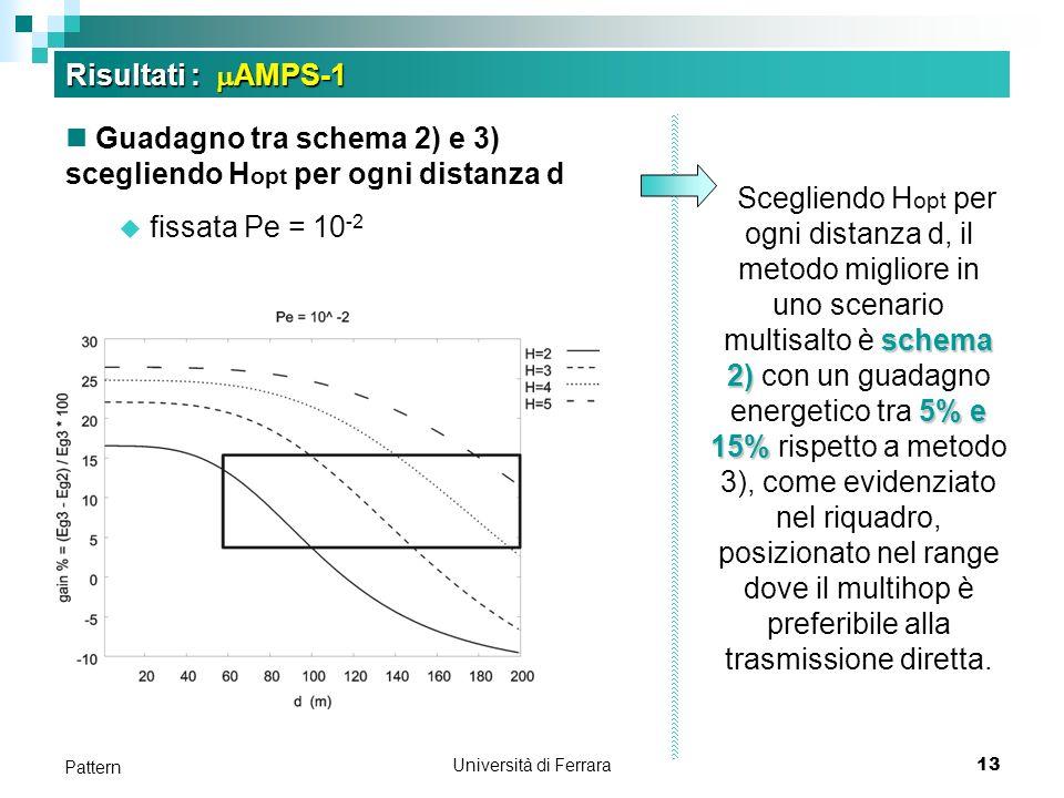 Università di Ferrara13 Pattern Risultati : AMPS-1 Guadagno tra schema 2) e 3) scegliendo H opt per ogni distanza d fissata Pe = 10 -2 schema 2) 5% e 15% Scegliendo H opt per ogni distanza d, il metodo migliore in uno scenario multisalto è schema 2) con un guadagno energetico tra 5% e 15% rispetto a metodo 3), come evidenziato nel riquadro, posizionato nel range dove il multihop è preferibile alla trasmissione diretta.