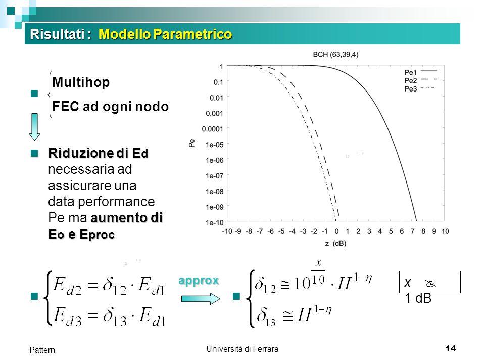 Università di Ferrara14 Pattern Risultati : Modello Parametrico Multihop FEC ad ogni nodo Riduzione di E d aumento di E o e E proc Riduzione di E d necessaria ad assicurare una data performance Pe ma aumento di E o e E proc x @ 1 dB approx