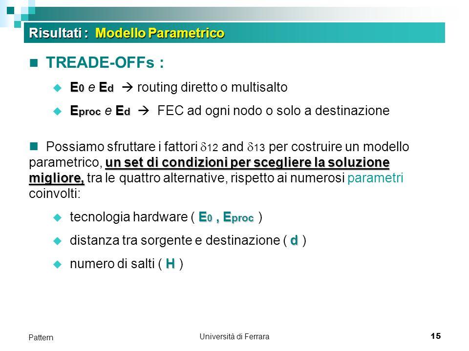 Università di Ferrara15 Pattern Risultati : Modello Parametrico TREADE-OFFs : E 0 E d E 0 e E d routing diretto o multisalto E proc E d E proc e E d F
