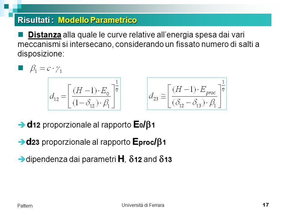 Università di Ferrara17 Pattern Distanza Distanza alla quale le curve relative allenergia spesa dai vari meccanismi si intersecano, considerando un fissato numero di salti a disposizione: d 12 E 0 / 1 d 12 proporzionale al rapporto E 0 / 1 d 23 E proc / 1 d 23 proporzionale al rapporto E proc / 1 H 12 13 dipendenza dai parametri H, 12 and 13 Risultati : Modello Parametrico