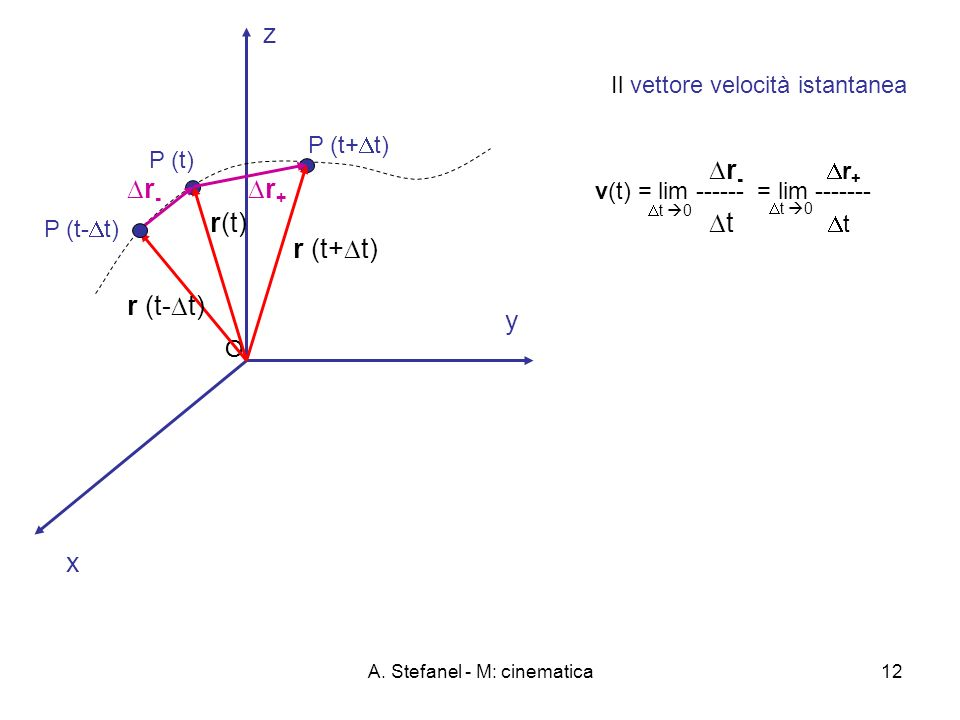 A. Stefanel - M: cinematica12 x y O z Il vettore velocità istantanea r - r + t v(t) = lim ------ = lim ------- t 0 O P (t) P (t+ t) r(t) r (t+ t) r +