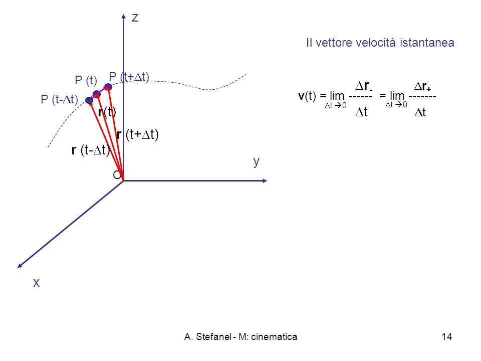 A. Stefanel - M: cinematica14 x y O z P (t) P (t+ t) r(t) r (t+ t) Il vettore velocità istantanea r (t- t) P (t- t) r - r + t v(t) = lim ------ = lim