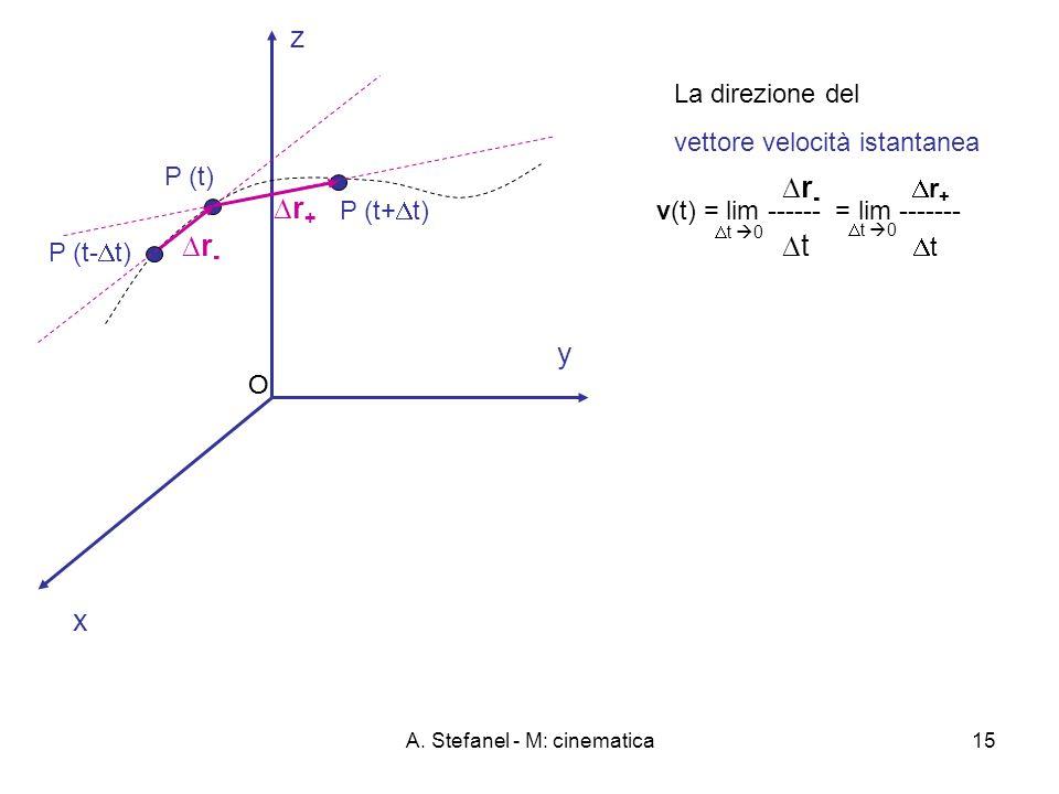 A. Stefanel - M: cinematica15 x y O z La direzione del vettore velocità istantanea r - r + t v(t) = lim ------ = lim ------- t 0 O P (t) P (t+ t) r +