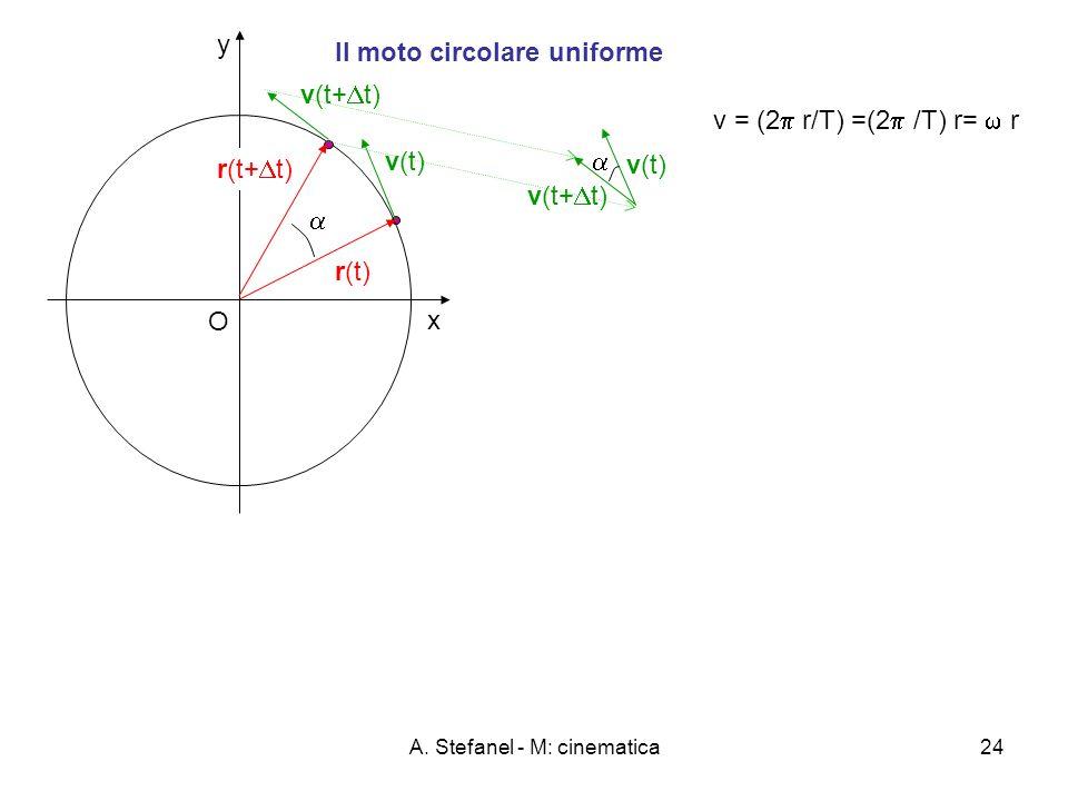 A. Stefanel - M: cinematica24 y x O Il moto circolare uniforme v(t) r(t) r(t+ t) v(t+ t) v = (2 r/T) =(2 /T) r= r v(t) v(t+ t)