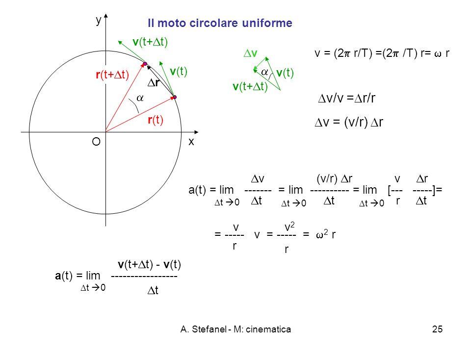 A. Stefanel - M: cinematica25 y x O Il moto circolare uniforme v(t) r(t) r(t+ t) v(t+ t) a(t) = lim ----------------- t v(t+ t) - v(t) t 0 v = (2 r/T)