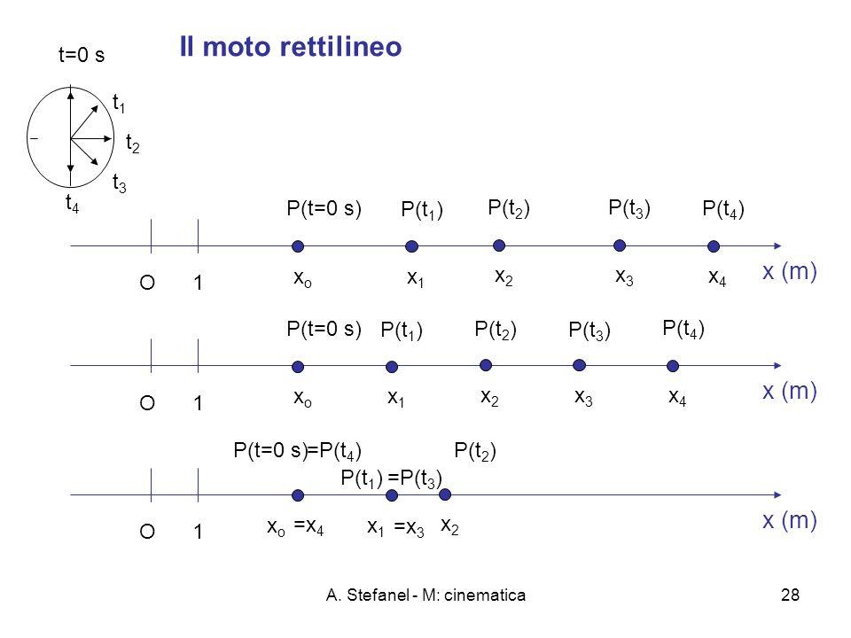 A. Stefanel - M: cinematica28 Il moto rettilineo x (m) O 1 O1 O1 P(t=0 s) xoxo xoxo xoxo t=0 s P(t 1 ) x1x1 x1x1 x1x1 t1t1 P(t 3 ) x3x3 x3x3 =x 3 =P(t