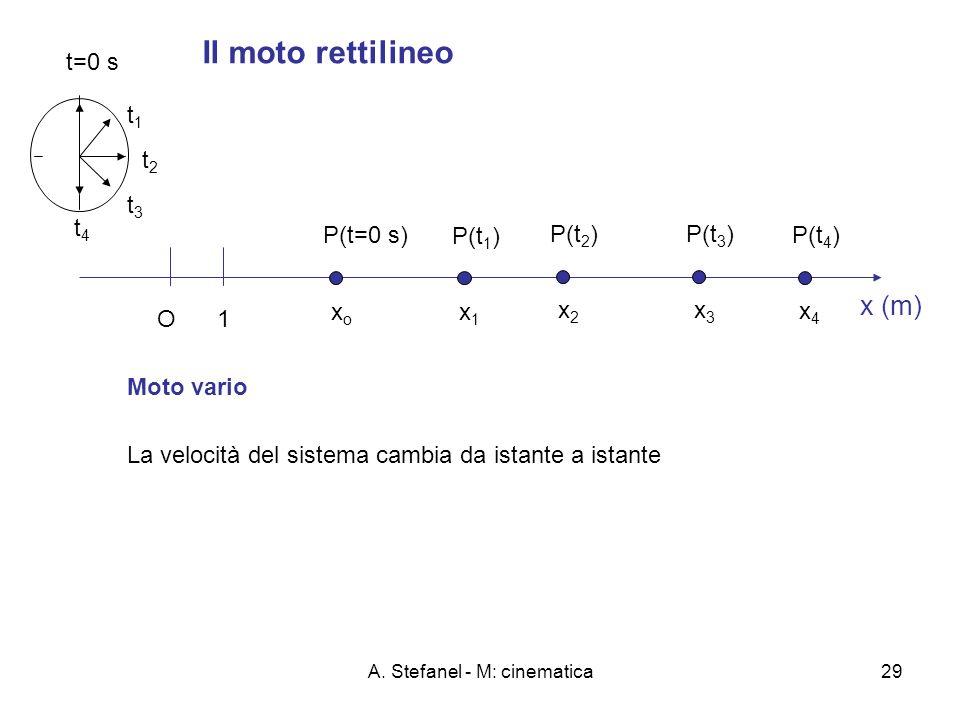 A. Stefanel - M: cinematica29 Il moto rettilineo x (m) O 1 P(t=0 s) xoxo t=0 s P(t 1 ) x1x1 t1t1 P(t 3 ) x3x3 t3t3 P(t 2 ) x2x2 t2t2 P(t 4 ) x4x4 t4t4