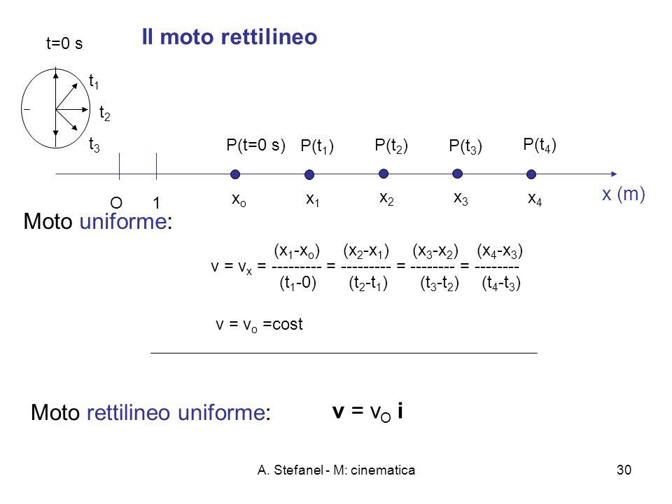 A. Stefanel - M: cinematica30 Il moto rettilineo x (m) O1 P(t=0 s) xoxo t=0 s P(t 1 ) x1x1 t1t1 x3x3 P(t 3 ) t3t3 x2x2 P(t 2 ) t2t2 P(t 4 ) x4x4 (x 1
