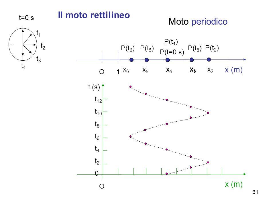A. Stefanel - M: cinematica31 Il moto rettilineo x (m) O1 P(t=0 s) xoxo t=0 s P(t 1 ) x1x1 t1t1 x3x3 P(t 3 ) t3t3 x2x2 P(t 2 ) t2t2 P(t 4 ) x4x4 t4t4