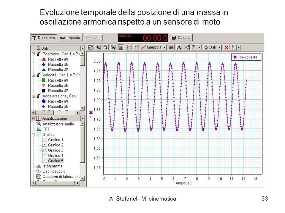 A. Stefanel - M: cinematica33 Evoluzione temporale della posizione di una massa in oscillazione armonica rispetto a un sensore di moto