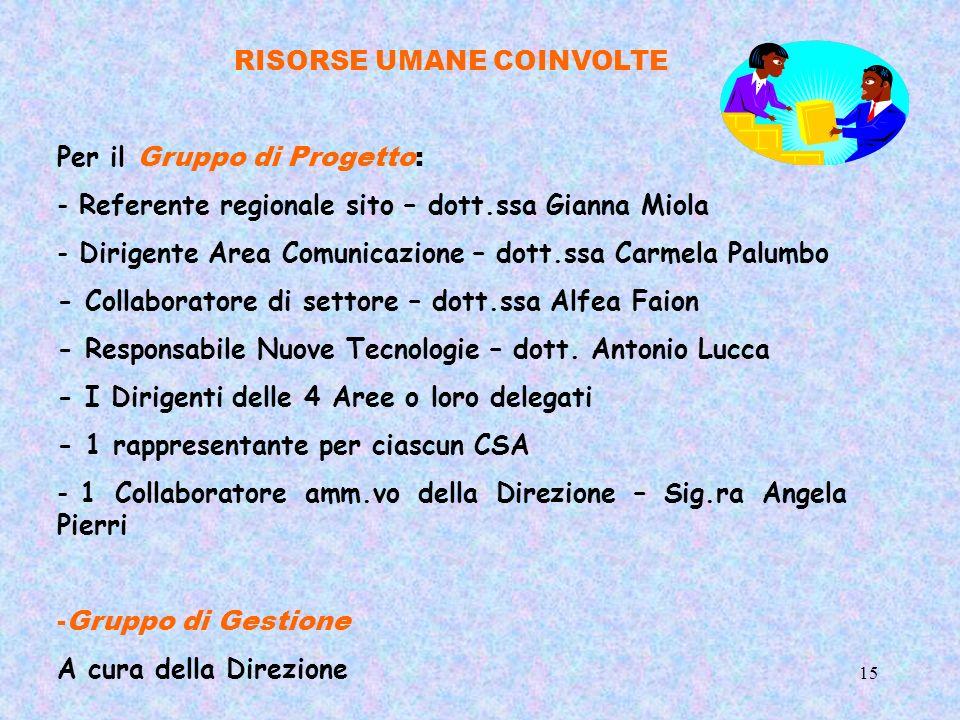 15 RISORSE UMANE COINVOLTE Per il Gruppo di Progetto: - Referente regionale sito – dott.ssa Gianna Miola - Dirigente Area Comunicazione – dott.ssa Car