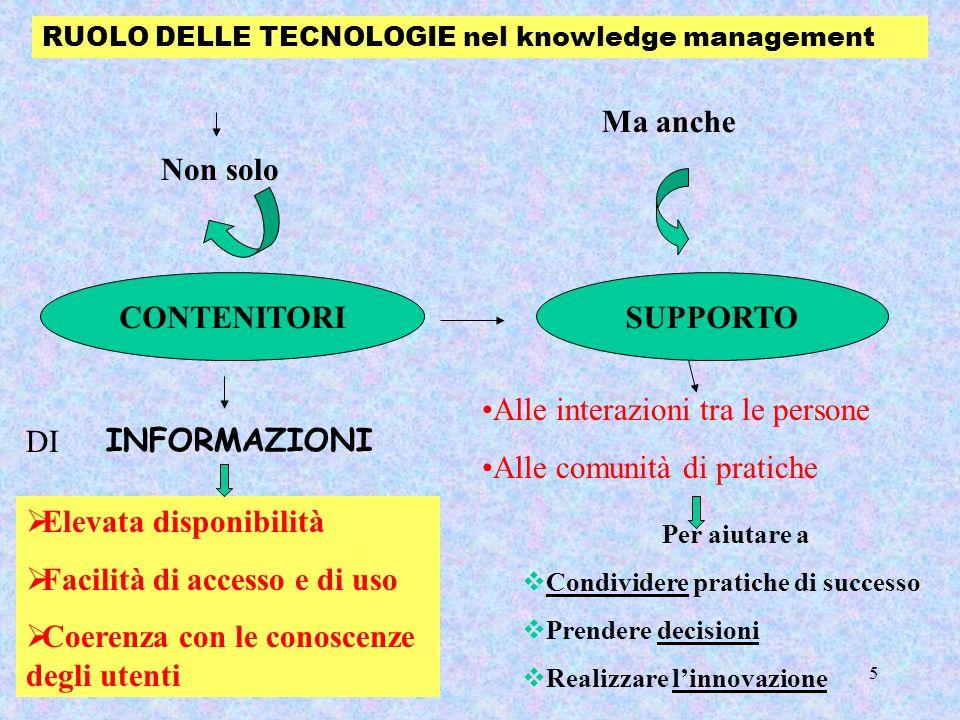 5 RUOLO DELLE TECNOLOGIE nel knowledge management Alle interazioni tra le persone Alle comunità di pratiche Per aiutare a Condividere pratiche di succ