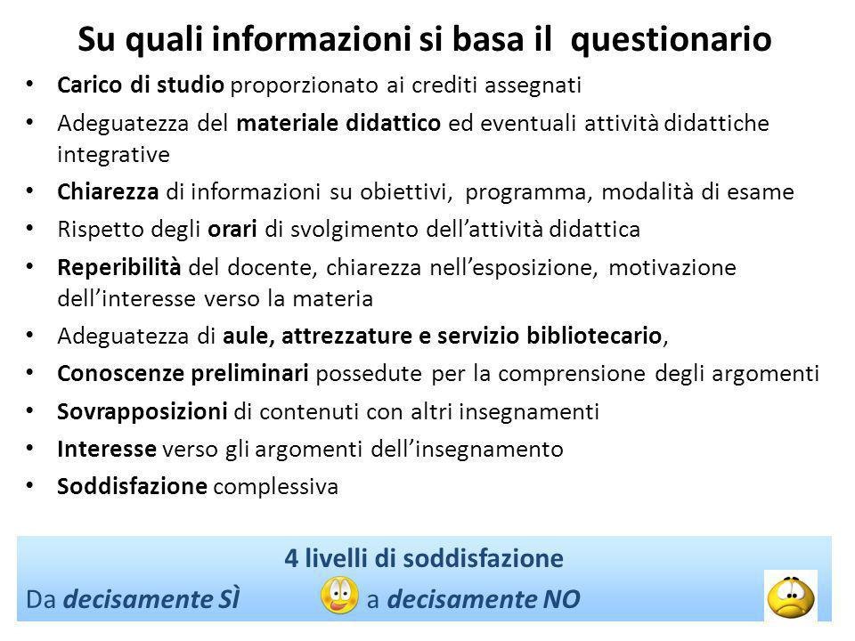 Su quali informazioni si basa il questionario Carico di studio proporzionato ai crediti assegnati Adeguatezza del materiale didattico ed eventuali att