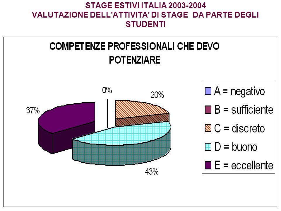 STAGE ESTIVI ITALIA 2003-2004 VALUTAZIONE DELL'ATTIVITA' DI STAGE DA PARTE DEGLI STUDENTI
