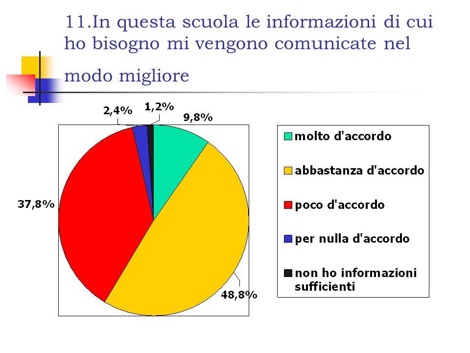 11.In questa scuola le informazioni di cui ho bisogno mi vengono comunicate nel modo migliore