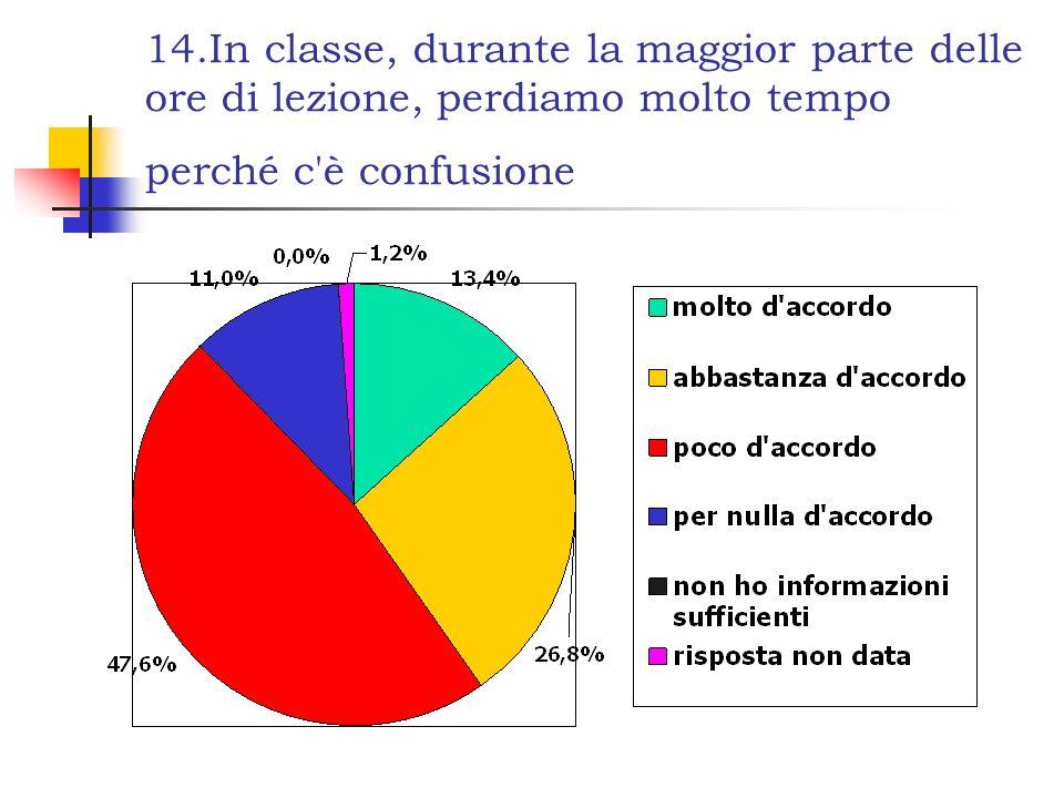 14.In classe, durante la maggior parte delle ore di lezione, perdiamo molto tempo perché c'è confusione