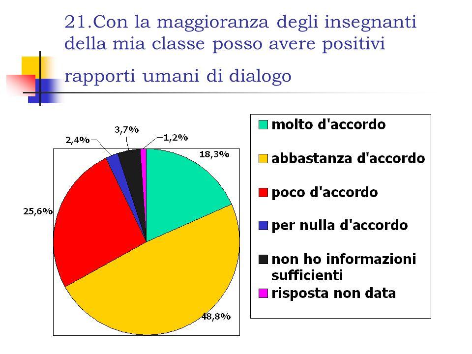 21.Con la maggioranza degli insegnanti della mia classe posso avere positivi rapporti umani di dialogo