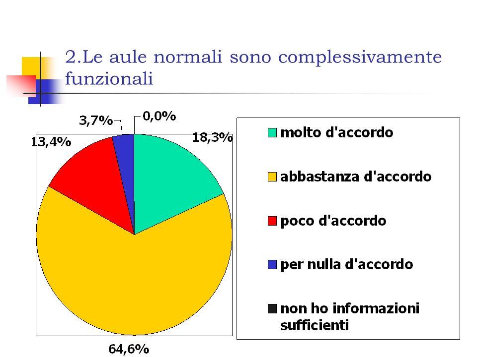 2.Le aule normali sono complessivamente funzionali