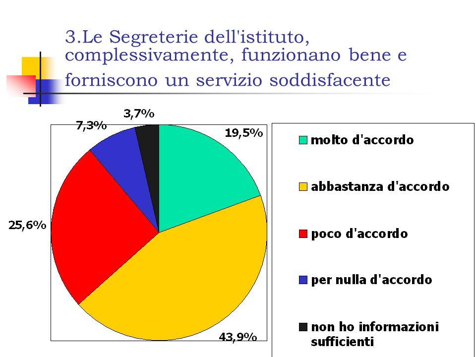 3.Le Segreterie dell'istituto, complessivamente, funzionano bene e forniscono un servizio soddisfacente