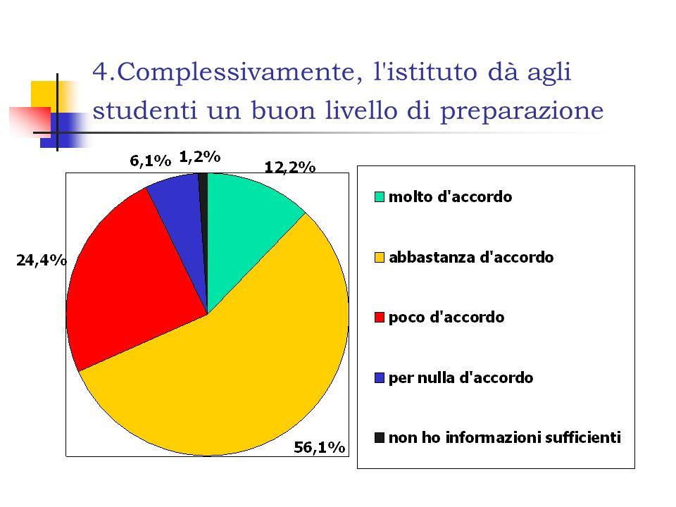 4.Complessivamente, l'istituto dà agli studenti un buon livello di preparazione