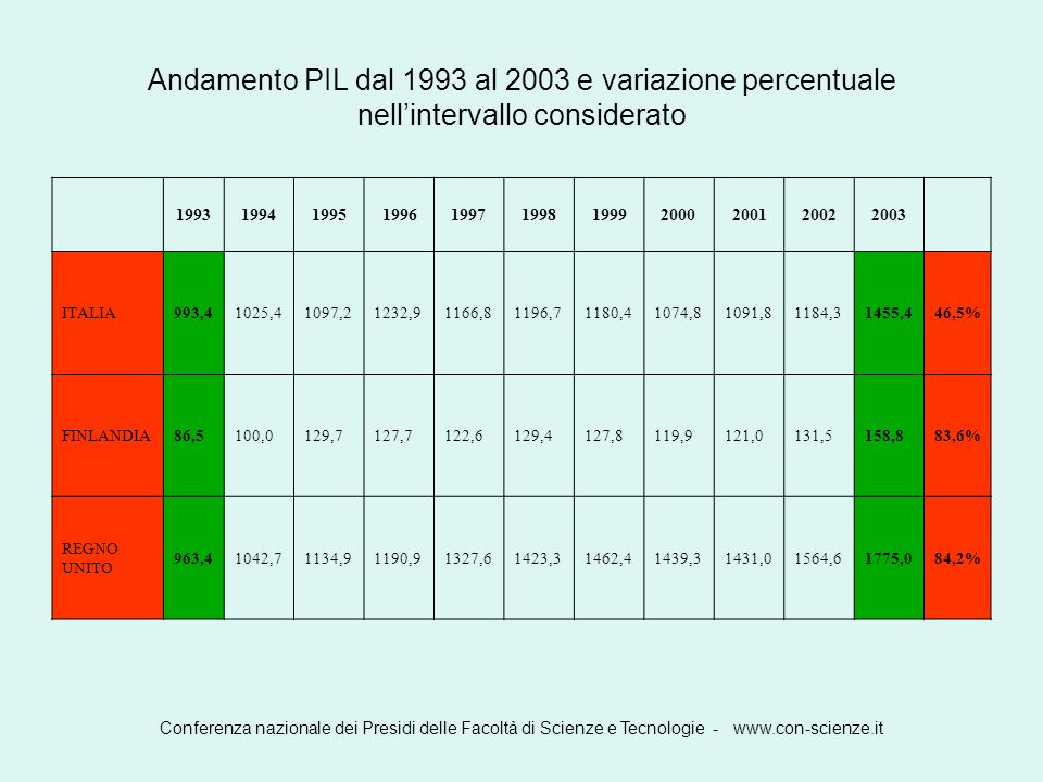 Conferenza nazionale dei Presidi delle Facoltà di Scienze e Tecnologie - www.con-scienze.it Andamento PIL dal 1993 al 2003 e variazione percentuale ne