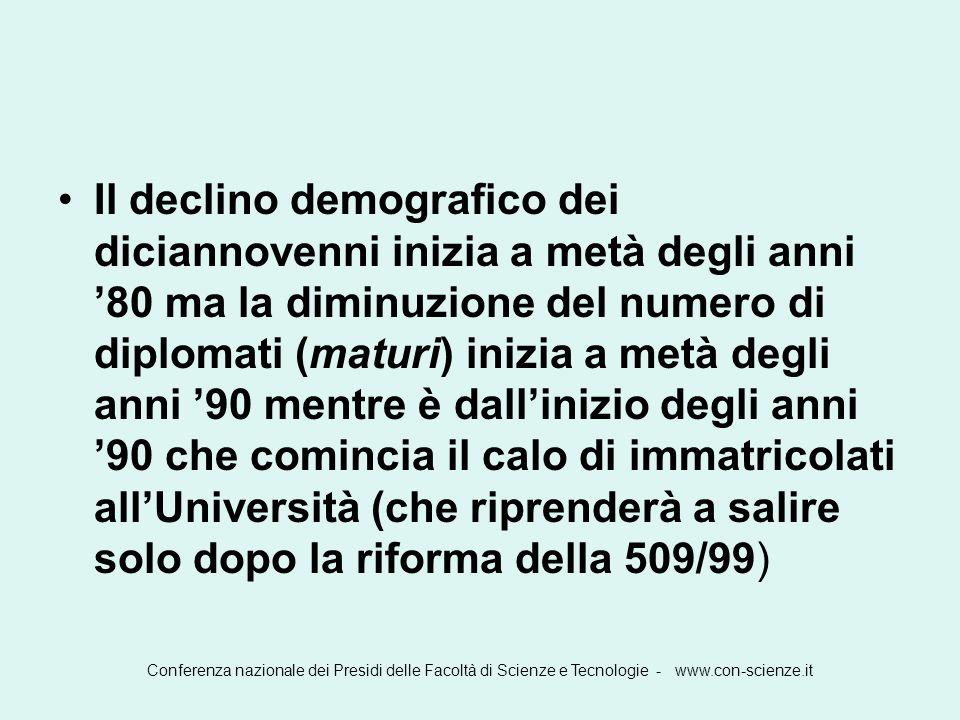 Conferenza nazionale dei Presidi delle Facoltà di Scienze e Tecnologie - www.con-scienze.it Popolazione 19enne, maturi e immatricolati alluniversità in Italia dal 1960 al 2003