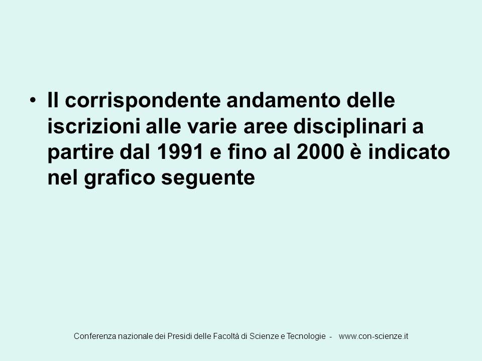 Conferenza nazionale dei Presidi delle Facoltà di Scienze e Tecnologie - www.con-scienze.it Salario orario per ora di insegnamento secondo il livello di educazione Italia