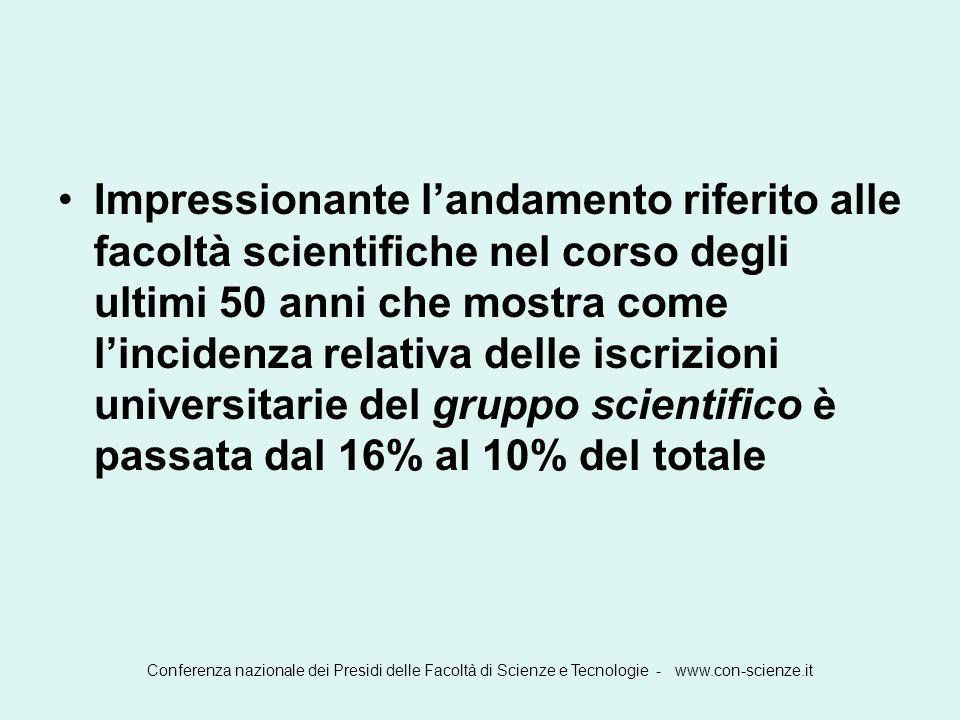 Conferenza nazionale dei Presidi delle Facoltà di Scienze e Tecnologie - www.con-scienze.it Commenti conclusivi Occorre fornire i mezzi con cui far prosperare la ricerca in Italia ma non solo.