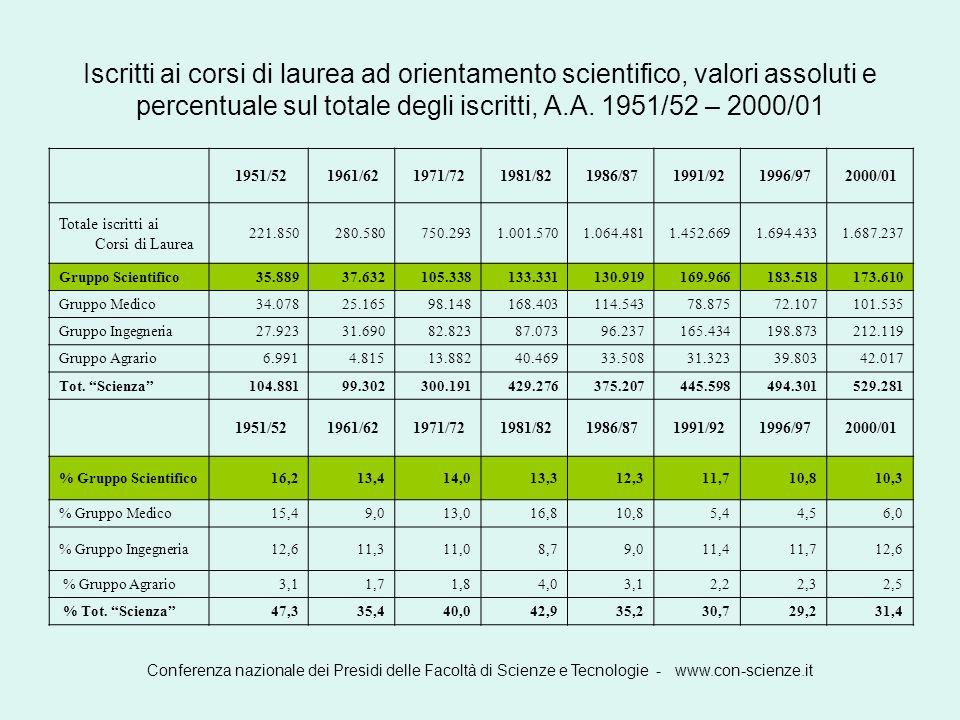 Conferenza nazionale dei Presidi delle Facoltà di Scienze e Tecnologie - www.con-scienze.it che si riflette nel già menzionato diverso passo di crescita italiano e finlandese che può essere ulteriormente meglio evidenziato come segue