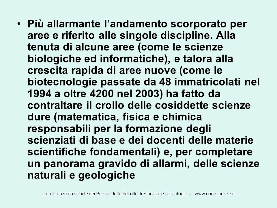 Conferenza nazionale dei Presidi delle Facoltà di Scienze e Tecnologie - www.con-scienze.it Confronto tra Italia e Finlandia