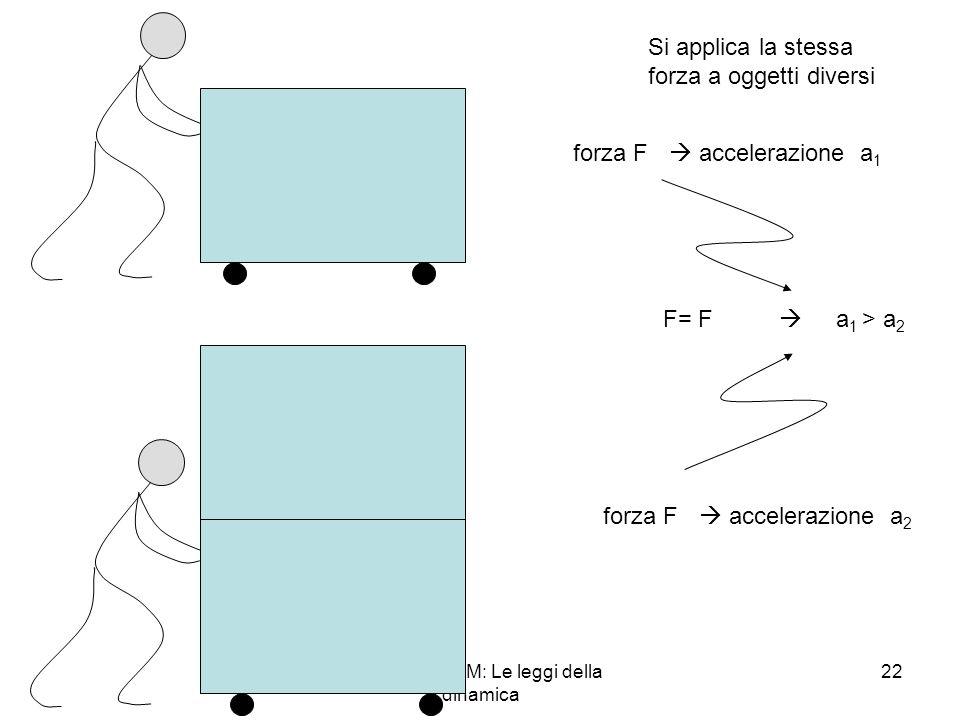 A. Stefanel - M: Le leggi della dinamica 22 Si applica la stessa forza a oggetti diversi forza F accelerazione a 1 forza F accelerazione a 2 F= F a 1