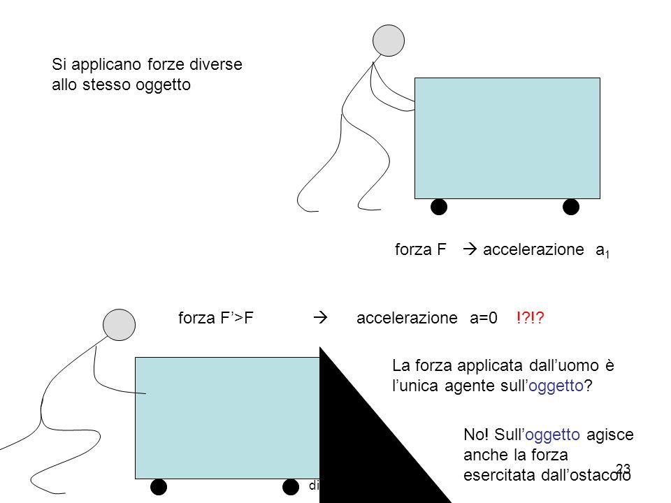 A. Stefanel - M: Le leggi della dinamica 23 Si applicano forze diverse allo stesso oggetto forza F accelerazione a 1 forza F>F accelerazione a=0 !?!?