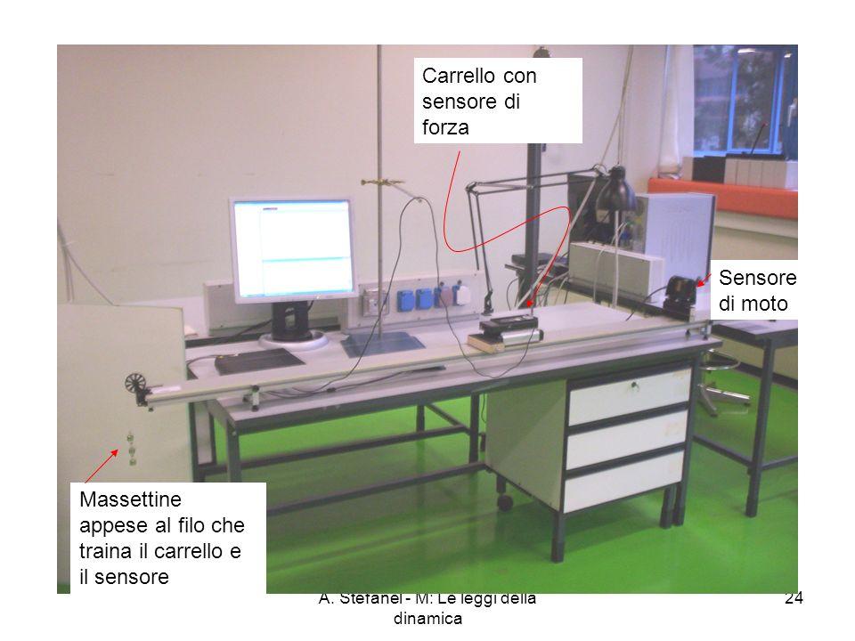 A. Stefanel - M: Le leggi della dinamica 24 Carrello con sensore di forza Sensore di moto Massettine appese al filo che traina il carrello e il sensor